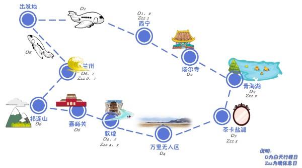 选择青海甘肃环线的旅行方式:    上面讲到过,对于时间紧任务重的